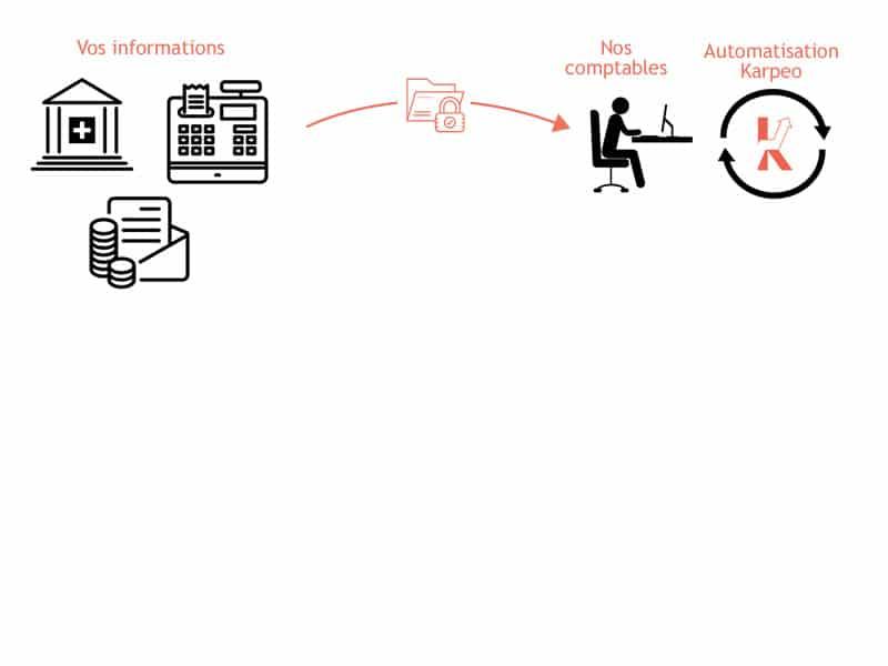 Process Comptabilite Karpeo 2