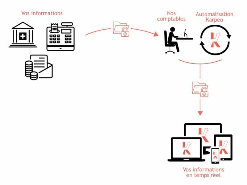 Process Comptabilite Karpeo 3